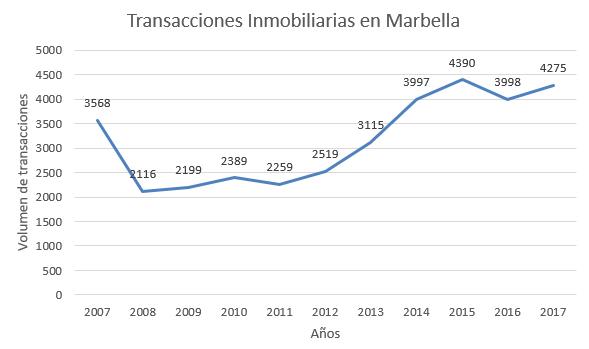 Transacciones inmobiliarias en Marbella