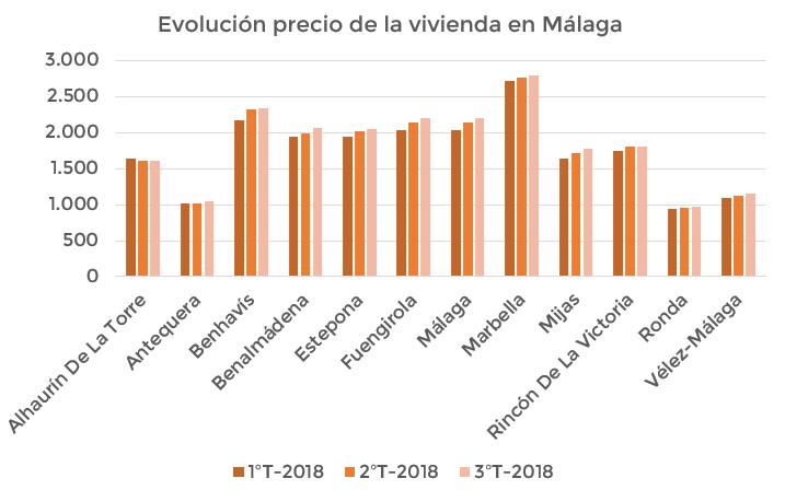 Evolución precio vivienda Costa del Sol 3ºT 2018
