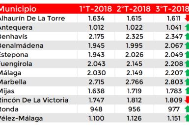 Precio vivienda La Costa del Sol tercer trimestre 2018
