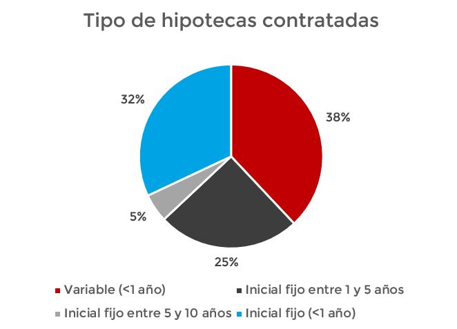 tipo de hipotecas contratadas en España