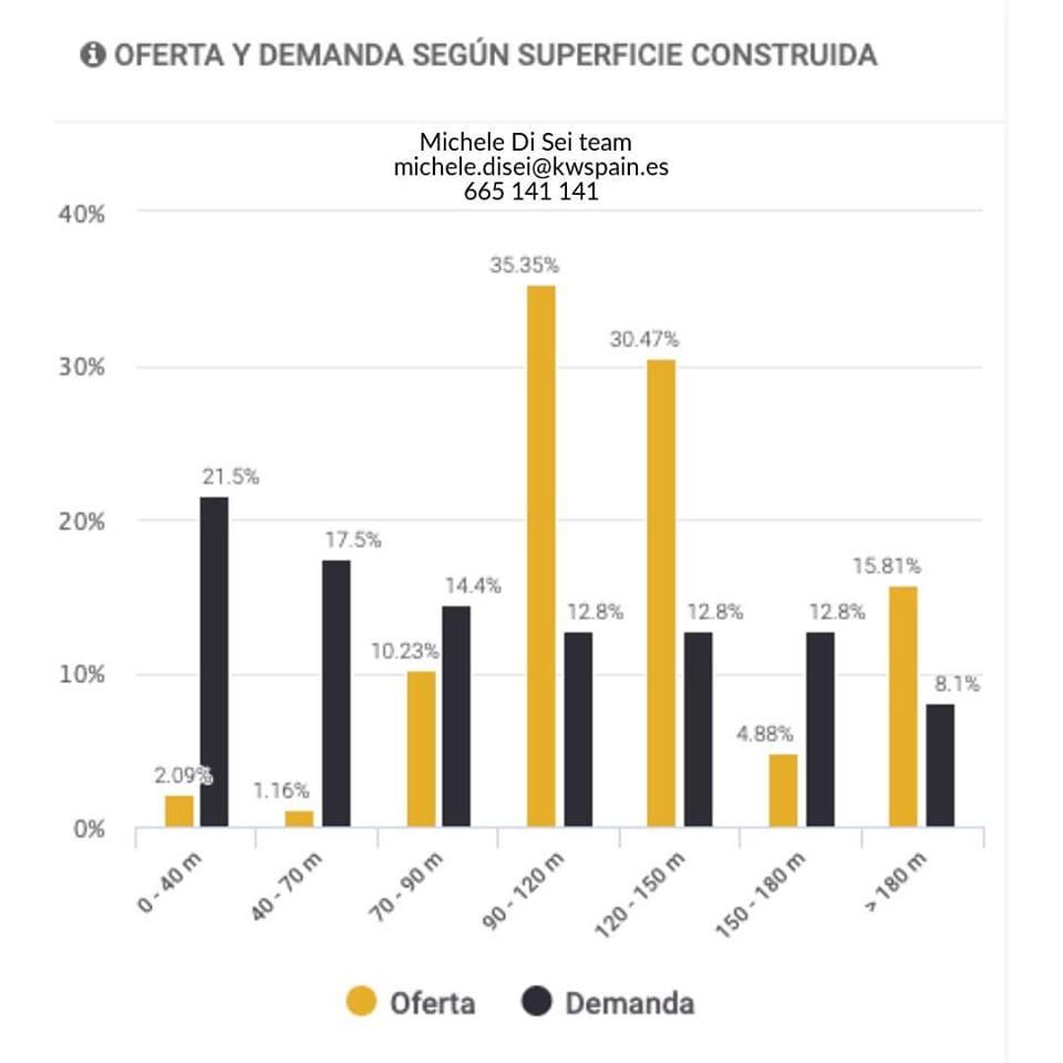 oferta y demanda viviendas en El Pinillo