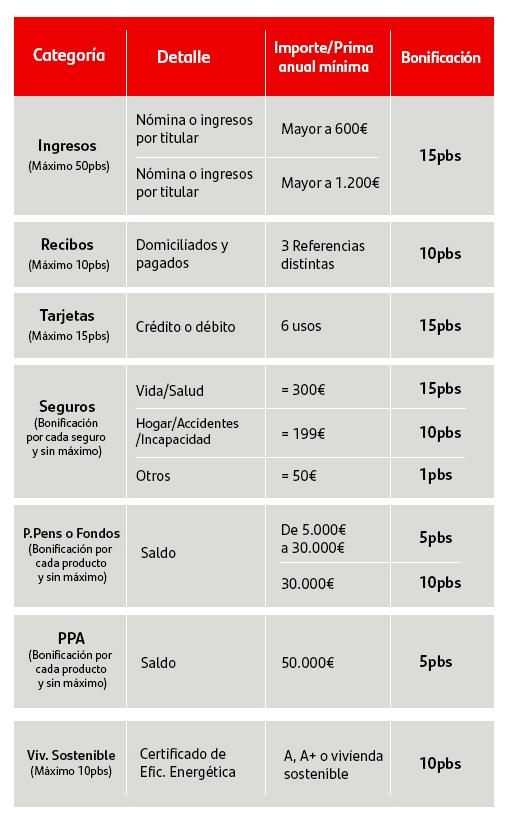Tabla de bonificaciones en hipoteca banco Santander
