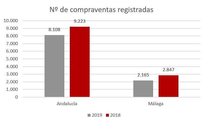 compraventas Málaga junio 2019