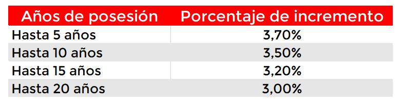 Porcentaje de incremento Plusvalía Municipal Torremolinos
