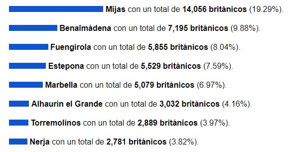 británicos censados en Málaga