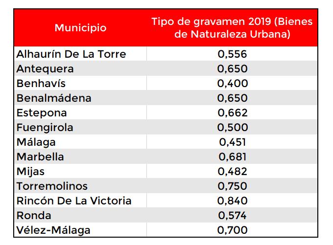 IBI municipios Costa del Sol