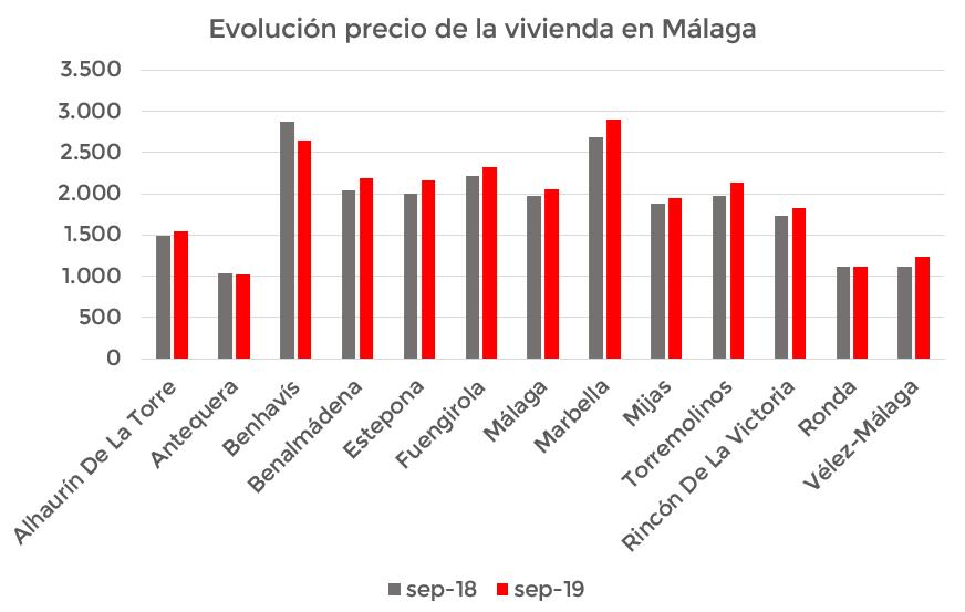 evolución precio vivienda septiembre 2019