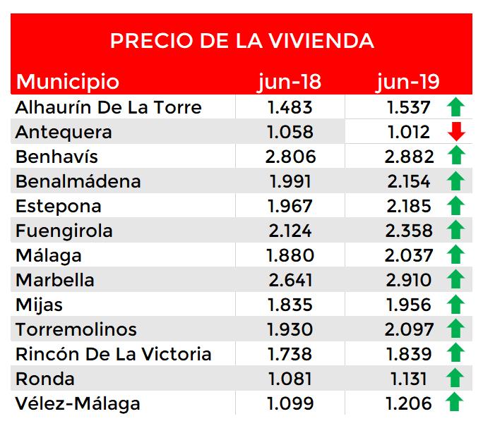 Precio de la vivienda Costa de Málaga junio