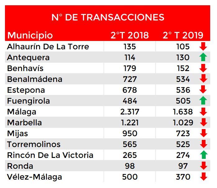 número de transacciones inmobiliarias en la costa de Málaga