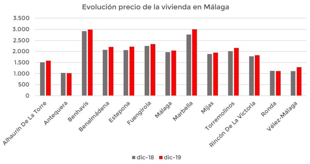 evolución precio vivienda Málaga 2019