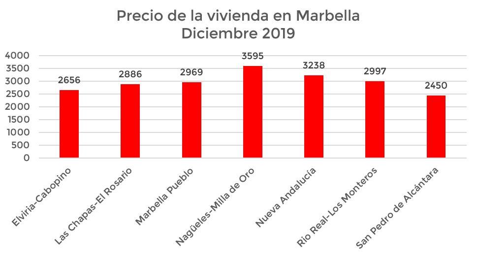 precio de la vivienda en Marbella por barrios