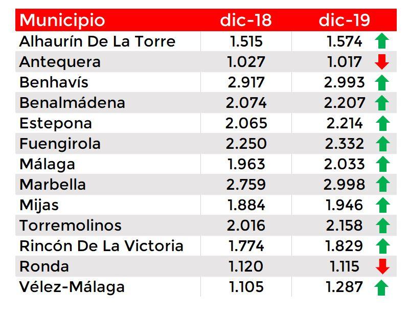 precio de la vivienda Málaga 2019