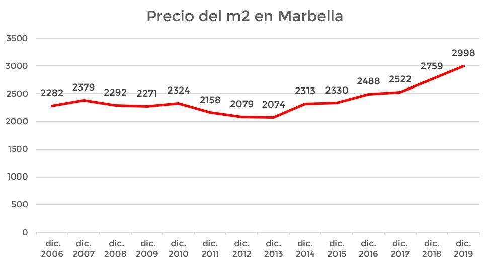 precio de la vivienda en Marbella