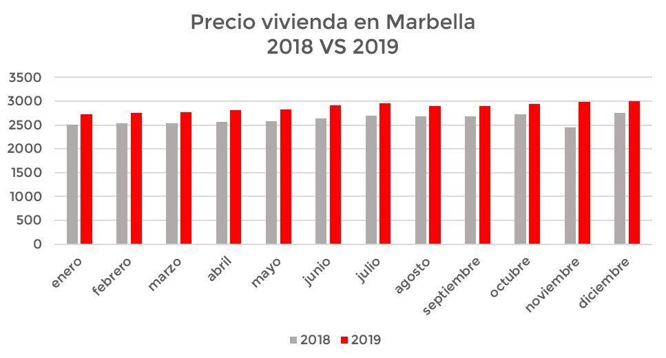 precio de la vivienda en Marbella en 2018 y 2019