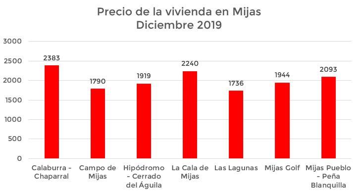 barrios más caros y más baratos de Mijas