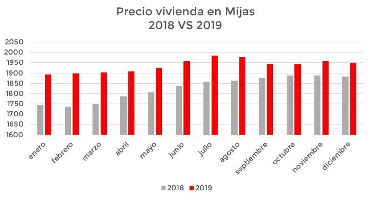 comparativa precios Mijas