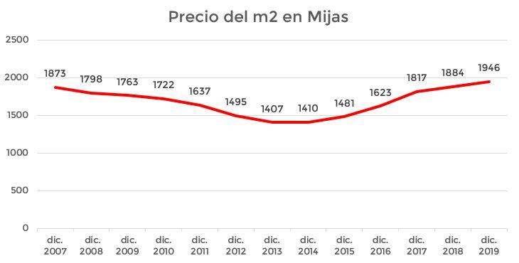 evolución del precio de la vivienda en Mijas